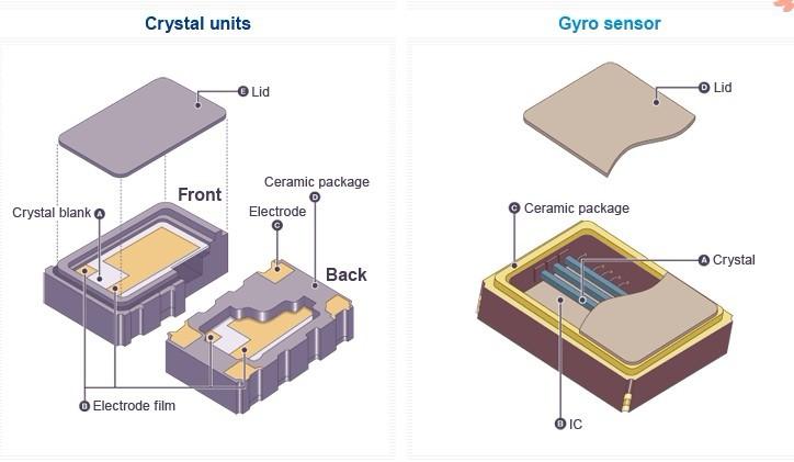 了解有源晶振内部的世界与原理!-有源石英晶振