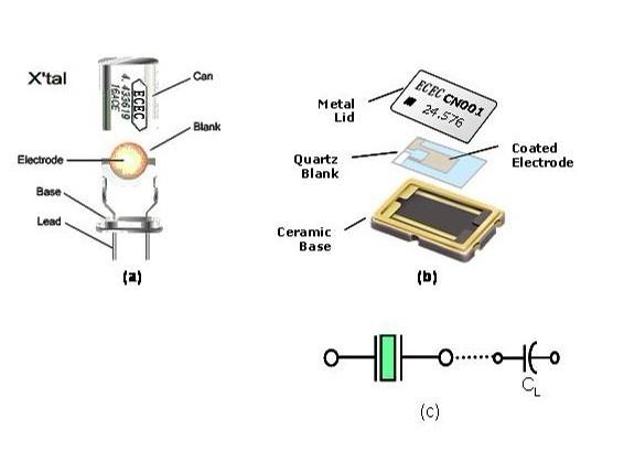 石英晶振内部结构有变化   压电石英晶体在经过几十年的技术变迁