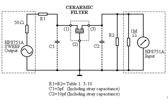 上电容)经验值为3至5pf.  各种逻辑芯片的晶振引脚可以等效为电容三点式振荡器. 晶振引脚的内部通常是一个反相器, 或者是奇数个反相器串联. 在晶振输出引脚 XO 和晶振输入引脚 XI 之间用一个电阻连接, 对于 CMOS 芯片通常是数 M 到数十 M 欧之间. 很多芯片的引脚内部已经包含了这个电阻, 引脚外部就不用接了.